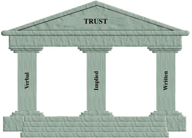 trustworthiness essay