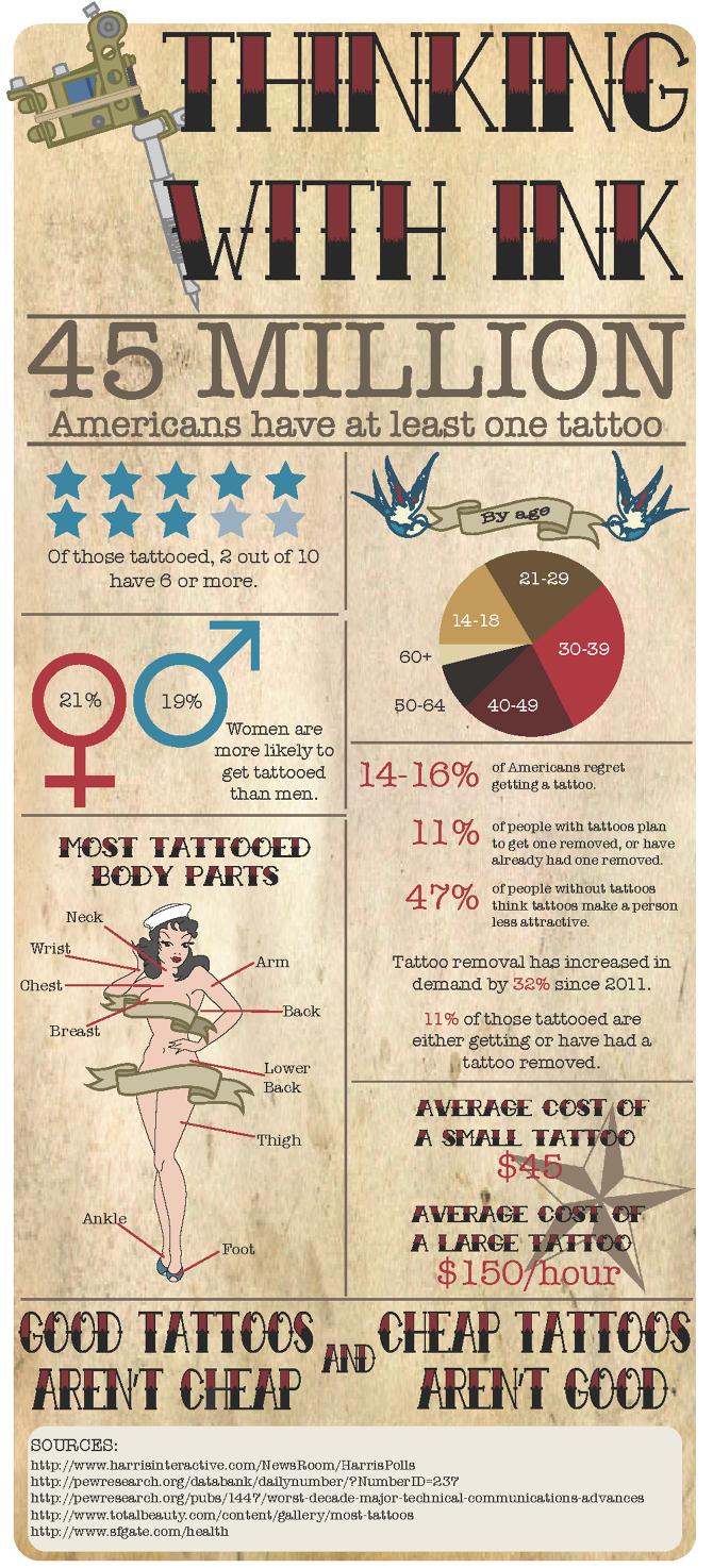 Average Cost Of Book Cover Illustration : Tattoo infographic cesca noel design